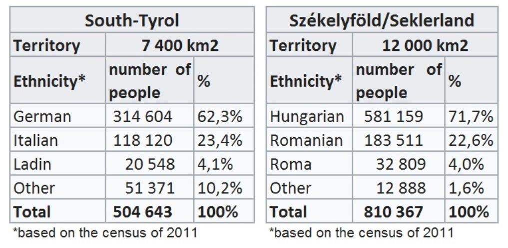 South-Tyrol and Székelyföld
