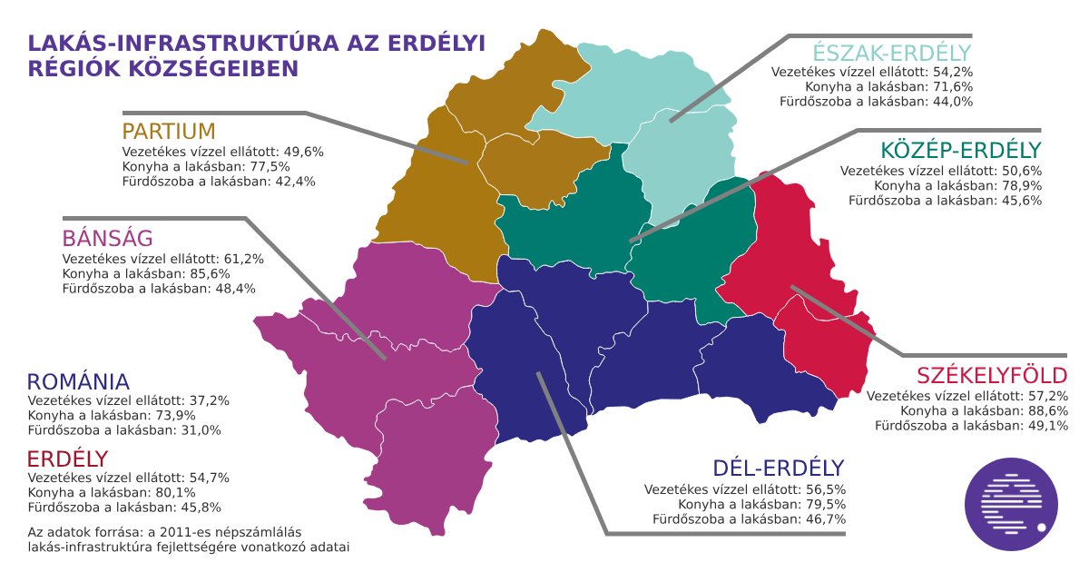 Sewage systems in Transylvania