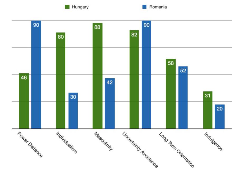 Romanian and Hungary Graph