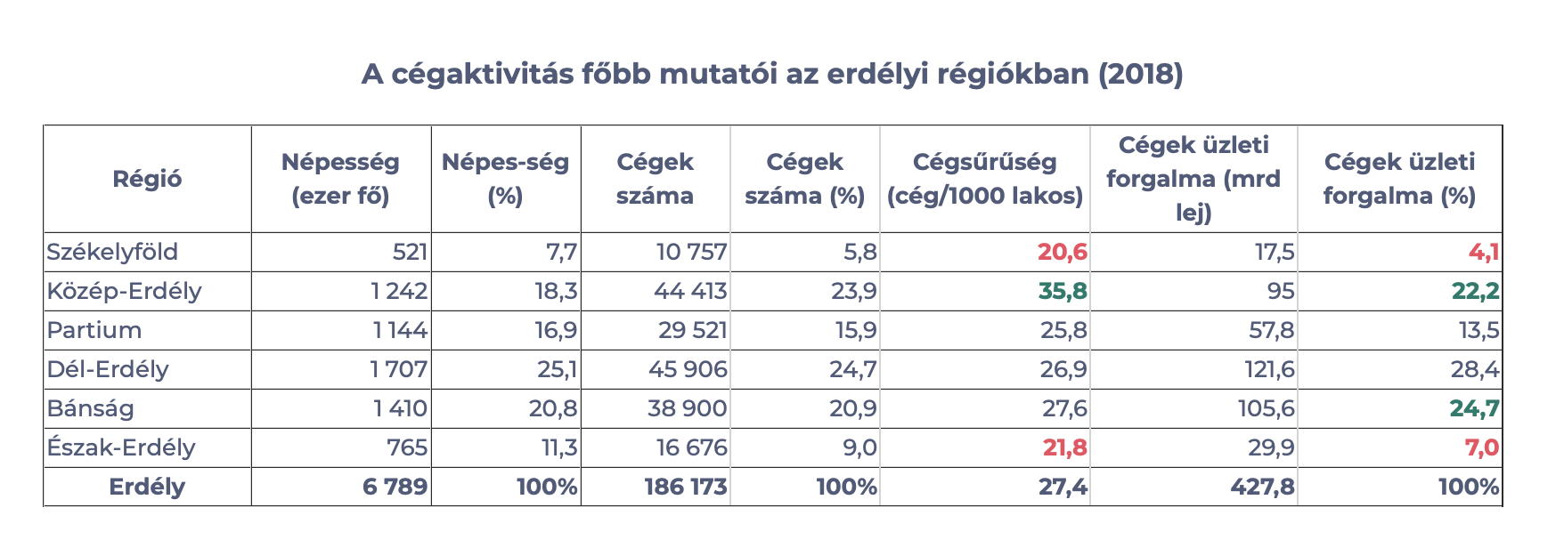 Active companies in Transylvania