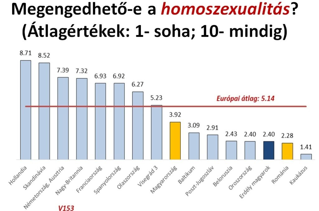 Poll on Homosexuality