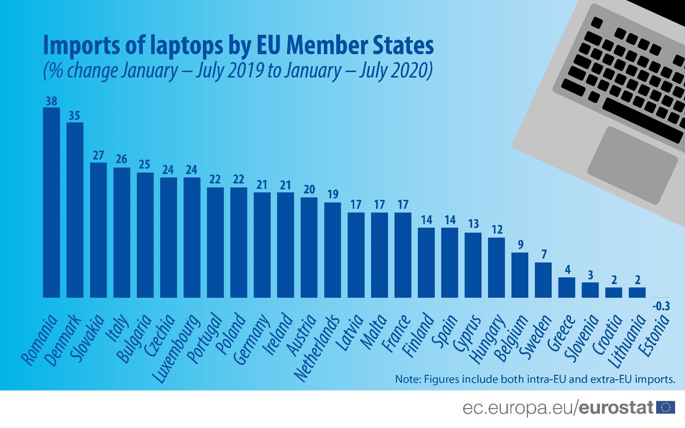 Laptop Imports in Europe