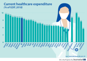 EU Healthcare Expenditure