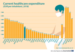 EU Healthcare Expenditure Per Inhabitant