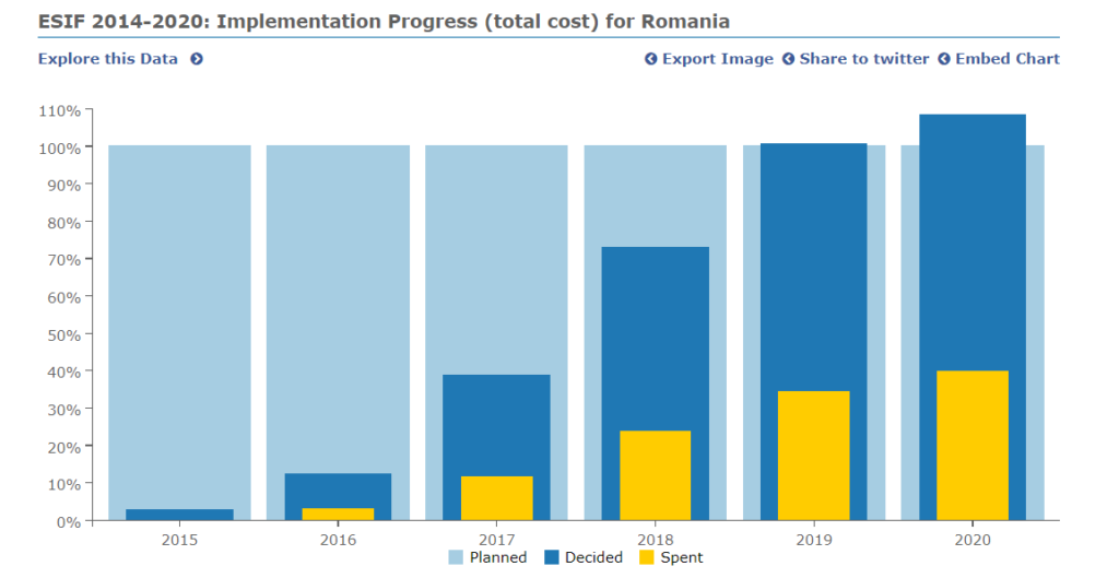 EU recovery fund implementation