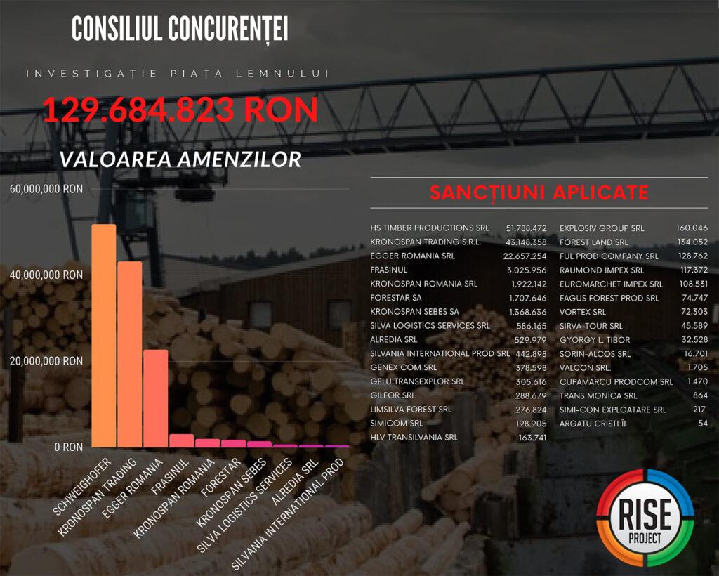 Big timber firms