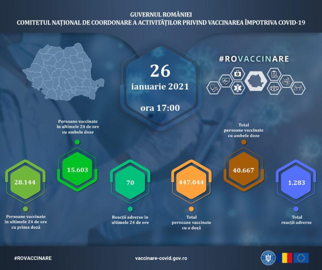 Romanian Vaccines